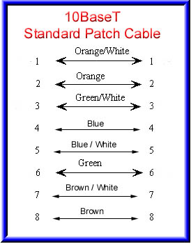 How To Crimp Rj45 Connector also Crimpvane Na Rj45 likewise Cat6 Rj45 Coupler Wiring Diagram additionally T Port Cable Pinouts moreover How To Punch Down Cat5ecat6 Keystone. on rj 45 diagram